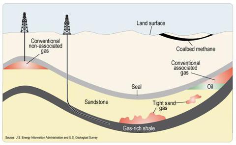 Shale Gas Revolution: Greatest Boom Ever For The U.S. Economy?