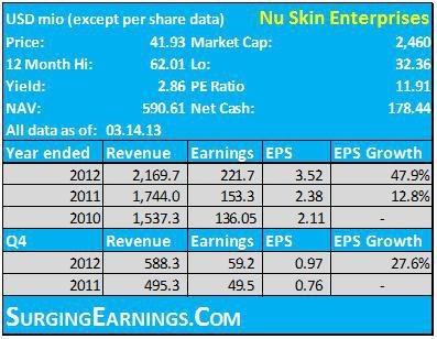 Nu Skin Business Opportunity