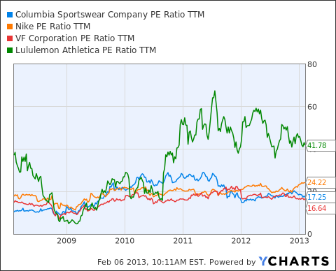 COLM PE Ratio TTM Chart