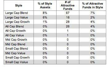 Style Ranking Table 4