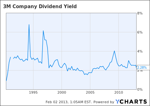 MMM Dividend Yield Chart