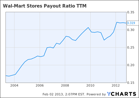 WMT Payout Ratio TTM Chart