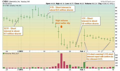 CYBX short selling chart