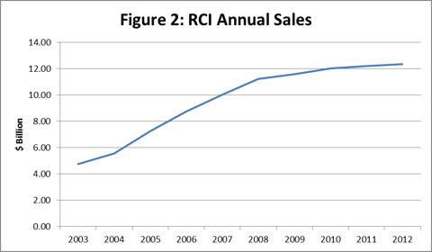 Figure 2: RCI Annual Sales