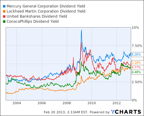 MCY Dividend Yield Chart