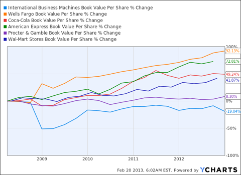 IBM Book Value Per Share Chart