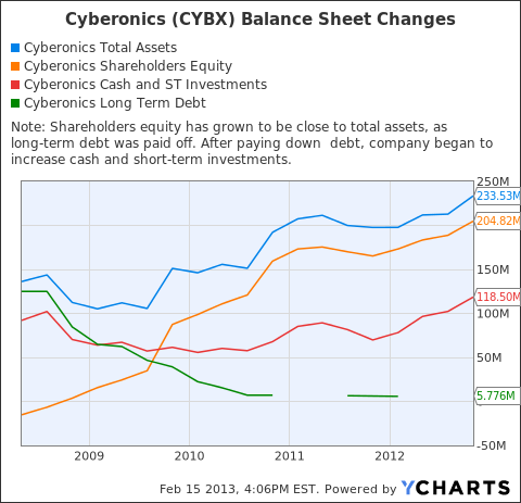 CYBX Total Assets Chart