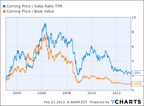 GLW Price / Sales Ratio TTM Chart