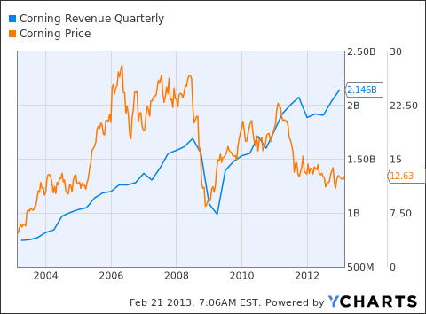 GLW Revenue Quarterly Chart