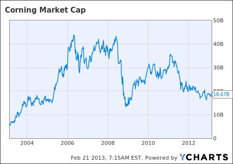 GLW Market Cap Chart