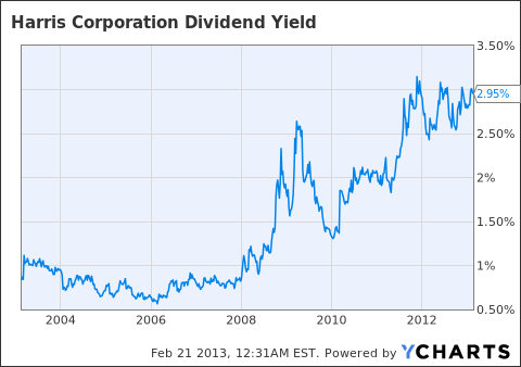 HRS Dividend Yield Chart