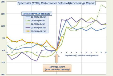 CYBX daily performance surrounding earnings reports