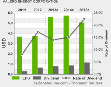 Valero Energy Corporation : EPS Dividend