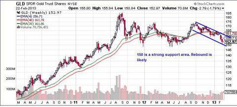 GLD weekly charts