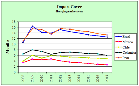 Latam Import Cover 2008-17
