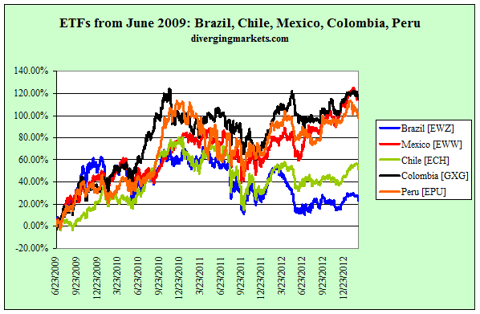 Latam ETFs from June 2009
