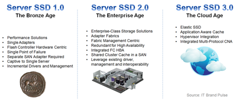 Server SSD Industry Road Map - Gen 2.o products from QLogic, Virident and PernixData are suited for enterprise-class applications because the flash can be pooled and shared, and because it is high availability.