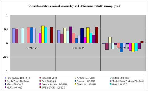 correlations nominal producer and commodity prices vs earnings yield