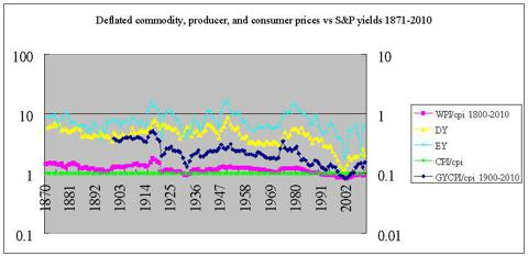Deflated PPI, CPI, GYCPI vs SP500 yields 1871-2010
