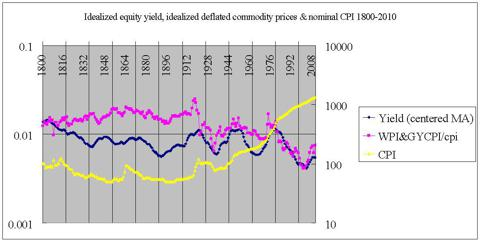 idealized EY, idealized deflated commodity prices, nominal CPI 1800-2010