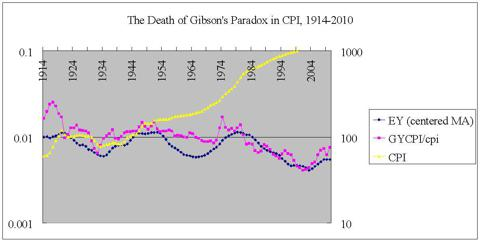 Deflated gycpi, nominal cpi, EY MA 1914-2010