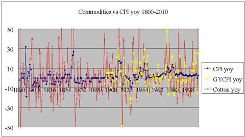 cotton gycpi cpi yoy 1800-2010