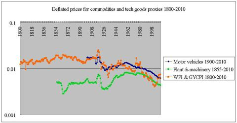 deflated prices motor vehicles machinery wpi &amp; gycpi 1800-2010