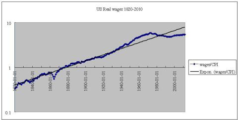 us real wages 1820-2010