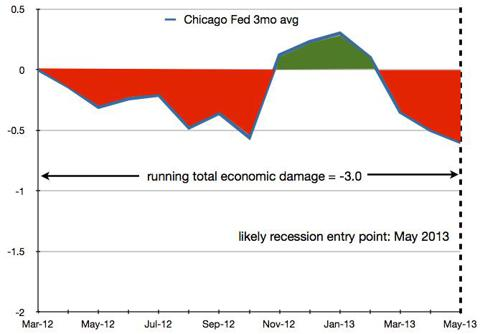 Chicago Fed Index estimate early 2013