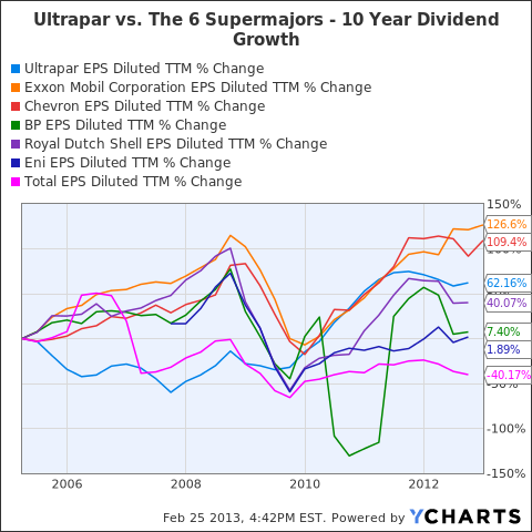 UGP EPS Diluted TTM Chart