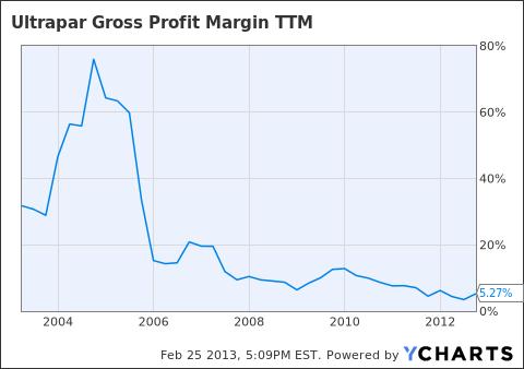 UGP Gross Profit Margin TTM Chart