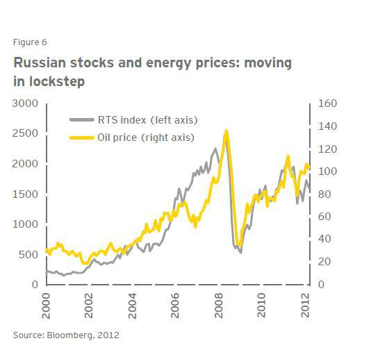 Oil Stock Quote: Time To Invest In Russia?
