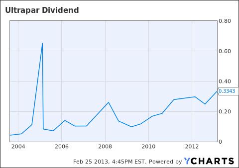 UGP Dividend Chart