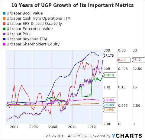 UGP Book Value Chart