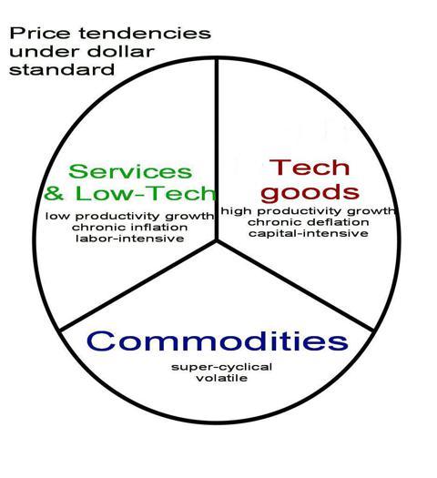 price behavior dollar standard