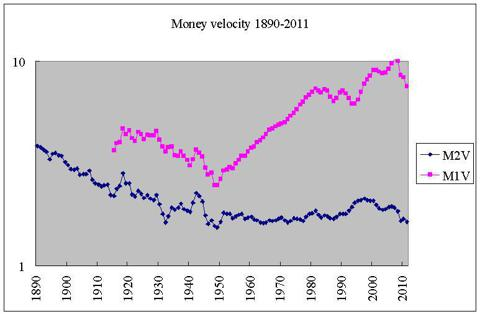 US money velocity 1890-2011