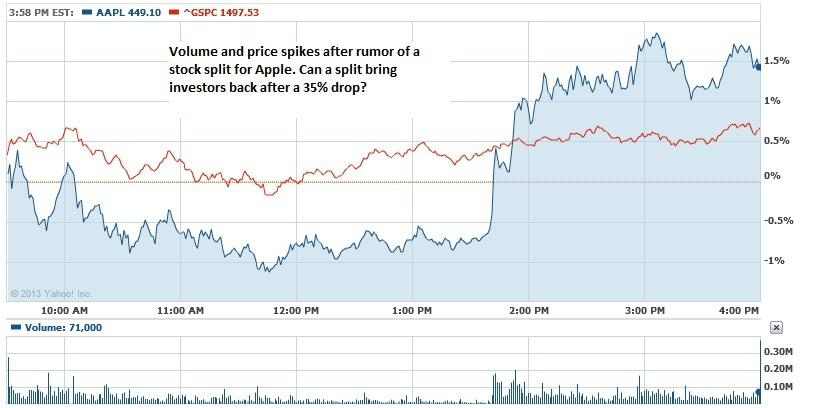 Apple stock split and options