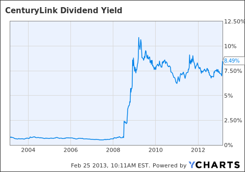 CTL Dividend Yield Chart