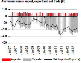 aluminum semis import export net trade