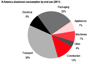 North America Aluminum Consumption