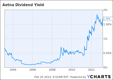AET Dividend Yield Chart