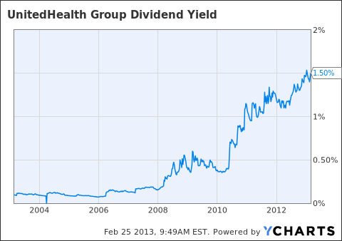 UNH Dividend Yield Chart