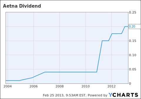 AET Dividend Chart