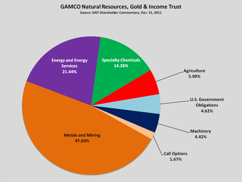 Gamco Global Gold Natural Resources Income Trust Dividend History