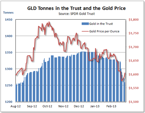 Are Record Outflows From The SPDR Gold ETF Cause For Concern?