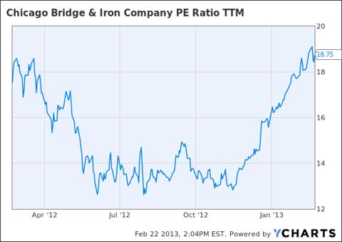 CBI PE Ratio TTM Chart