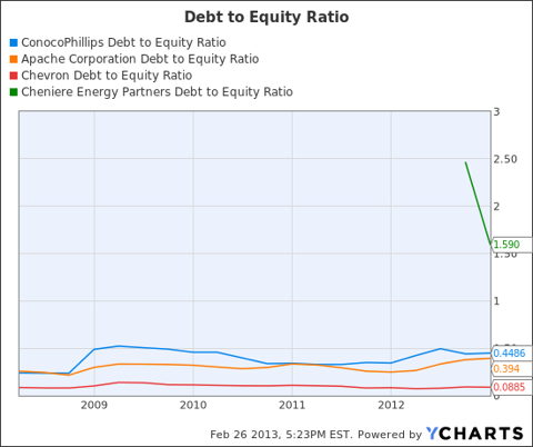 COP Debt to Equity Ratio Chart
