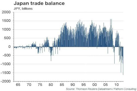 Japan Trade balance