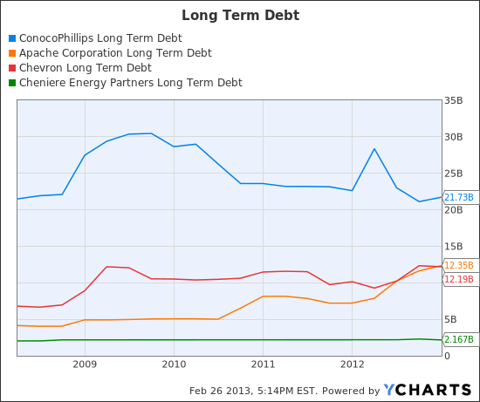 COP Long Term Debt Chart
