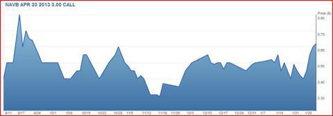 TradeKing NAVB chart